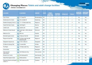 CHANGING PLACES FACILITIES LIST